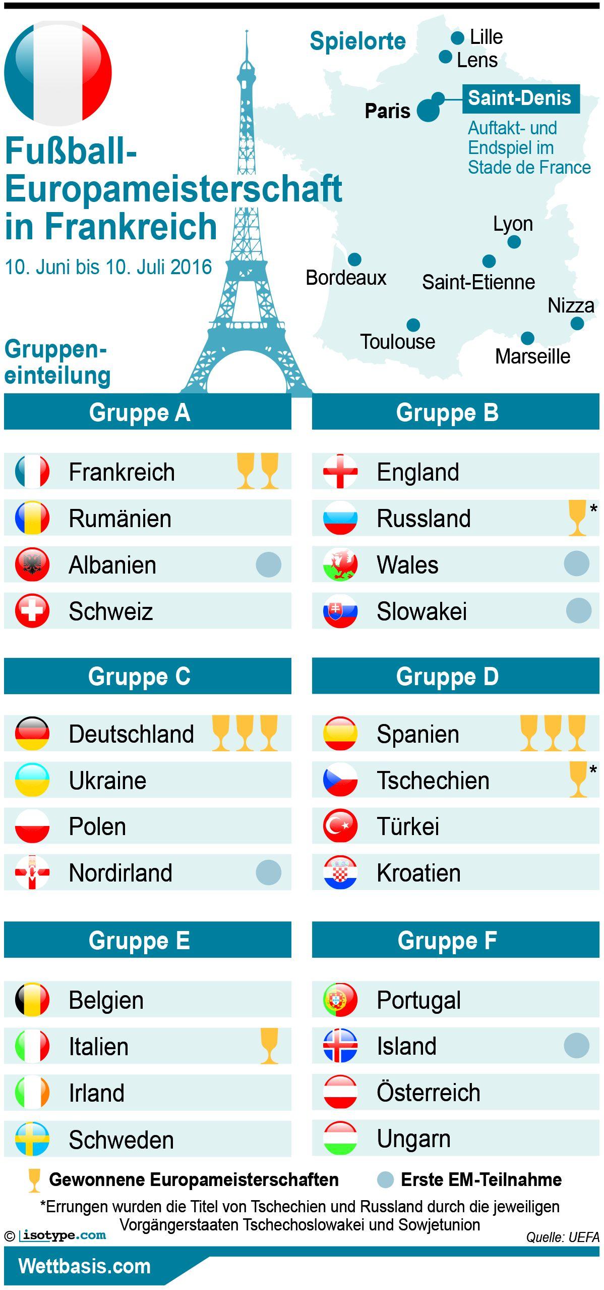 Wetten Europameister