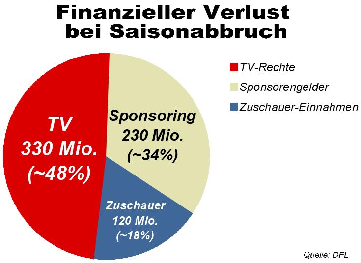 Finanzieller Verlust für 1. und 2. Deutsche Bundesliga bei Absage der Restsaison
