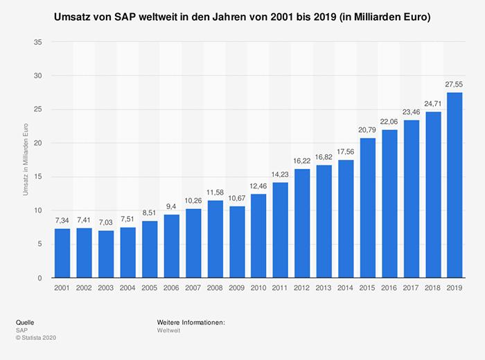 Umsatz von SAP weltweit bis 2019