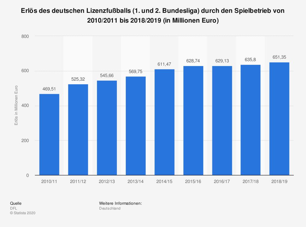Erlöse 1. und 2. Deutsche Bundesliga seit 2010/11