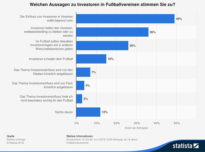Umfrage in Deutschland zu Einstellungen gegenüber Investoren in Fußballvereinen 2018