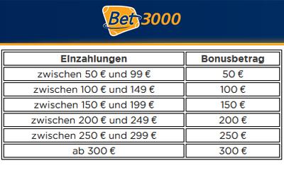 Bet3000 Bonus-Tabelle