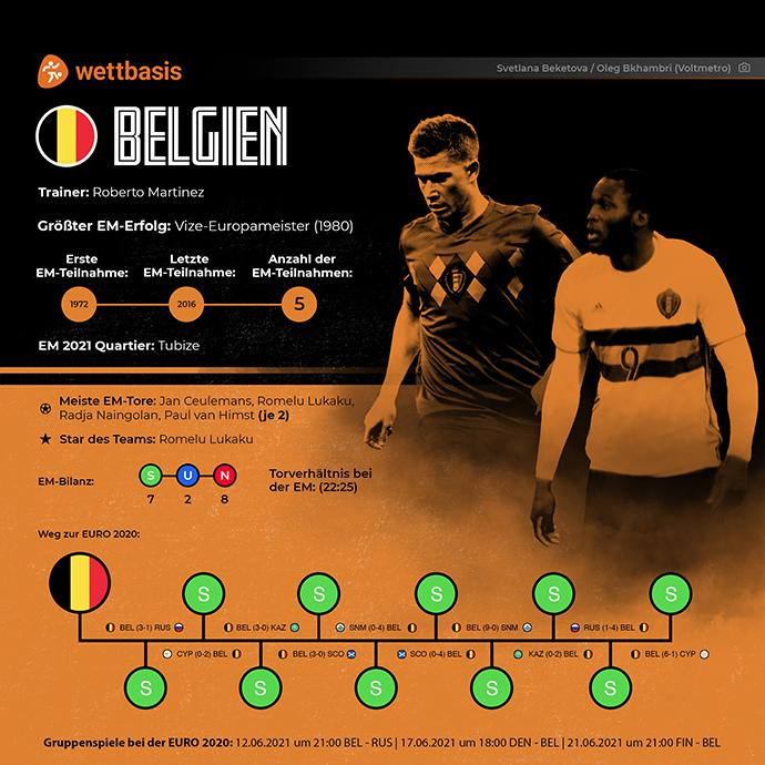 Em 2021 Team Belgien
