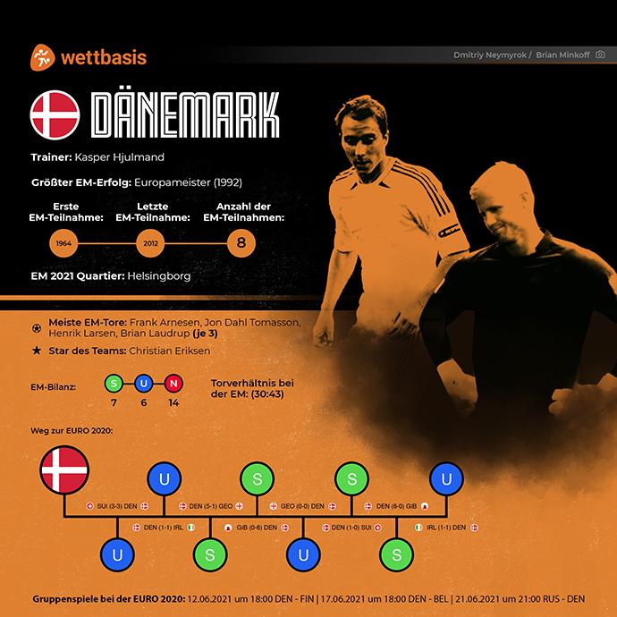 EM 2021 Team Dänemark