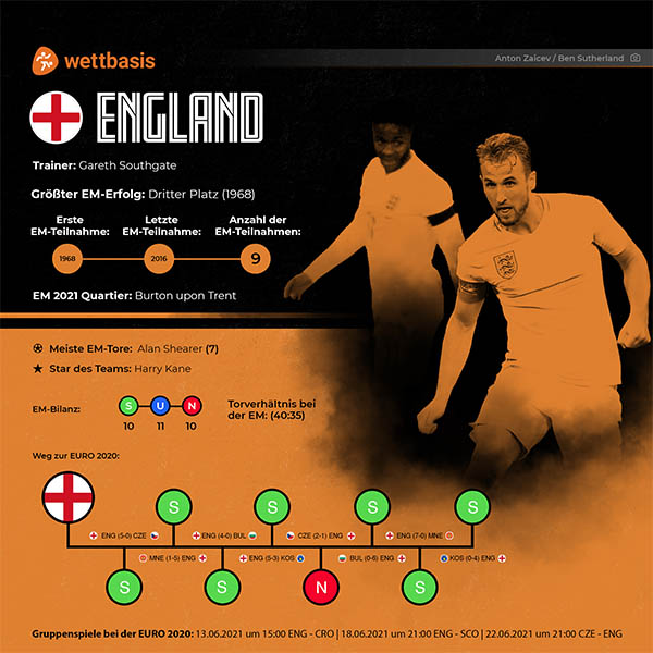 EM 2021 England