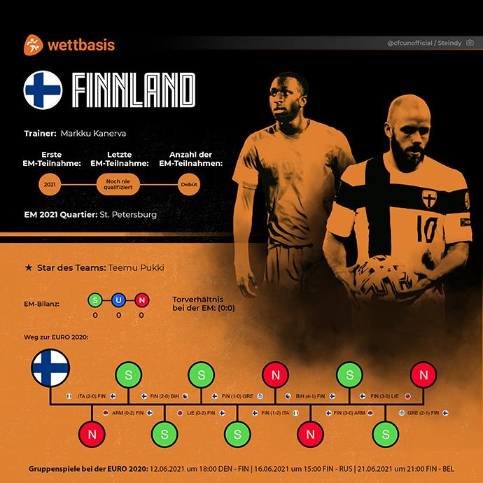 EM 2021 Team Finnland