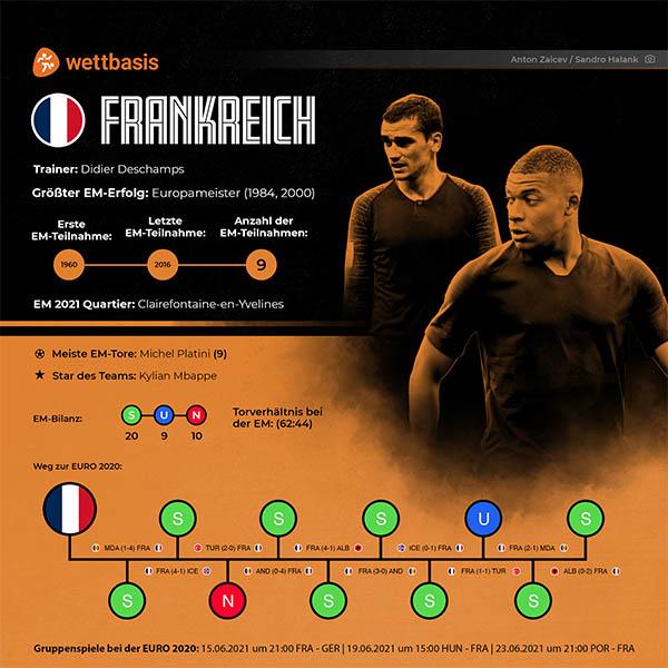 EM 2021 Frankreich