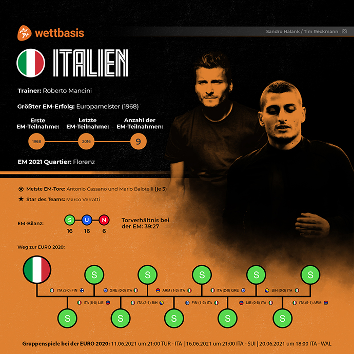 EM 2021 Team Italien