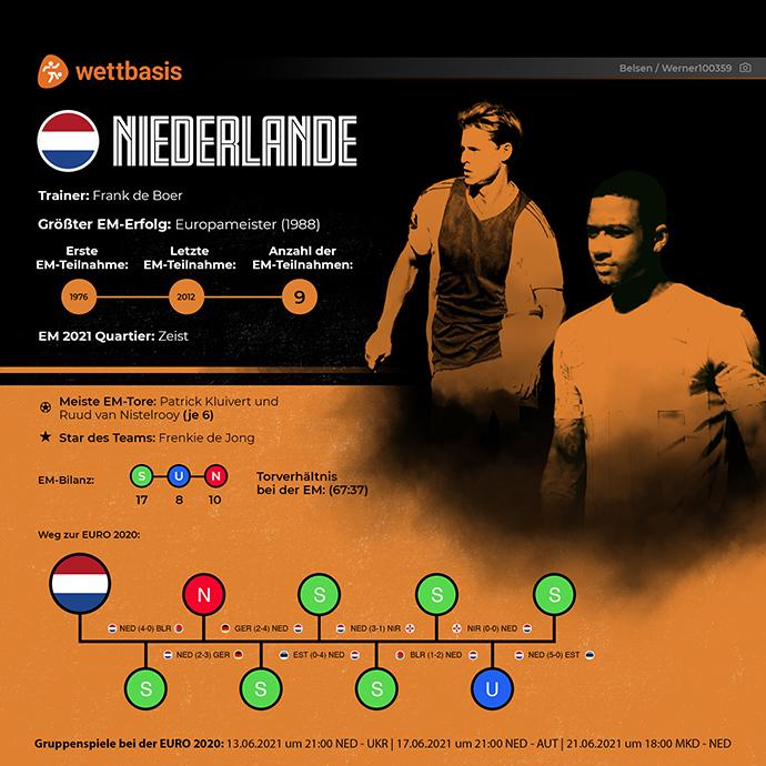 EM 2021 Team Niederlande