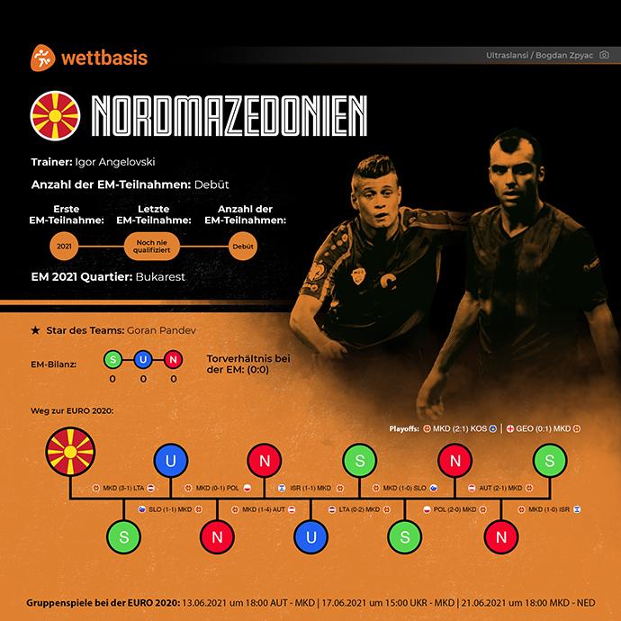 Em 2021 Team Nordmazedonien