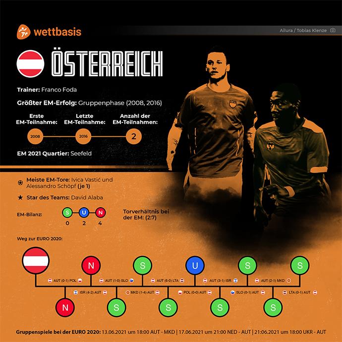 EM 2021 Team Österreich
