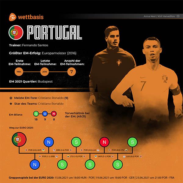 EM 2021 Portugal