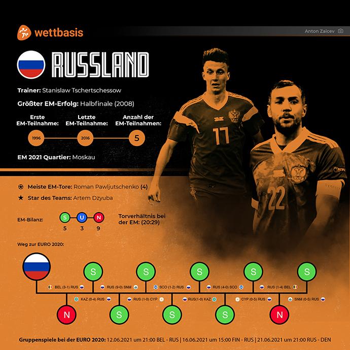 EM 2021 Team Russland