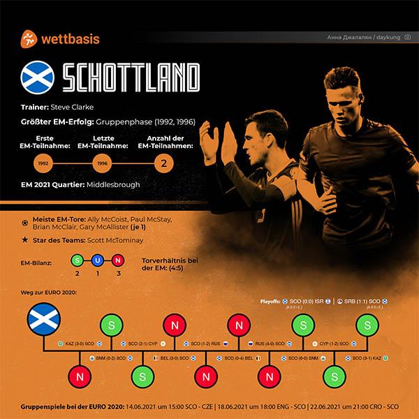 EM 2021 Schottland