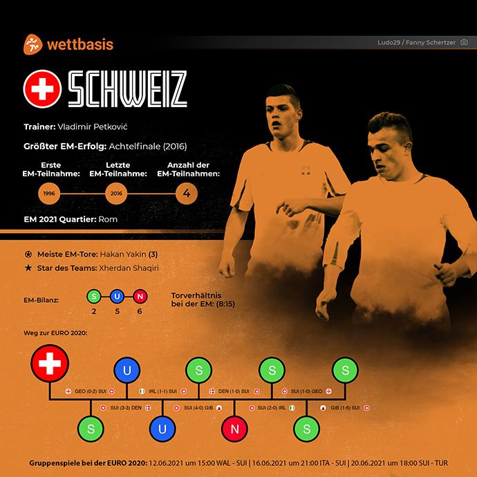 EM 2021 Team Schweiz