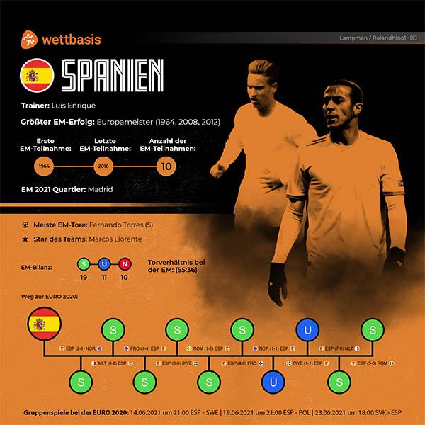 EM 2021 Spanien