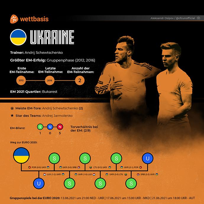 EM 2021 Team Ukraine