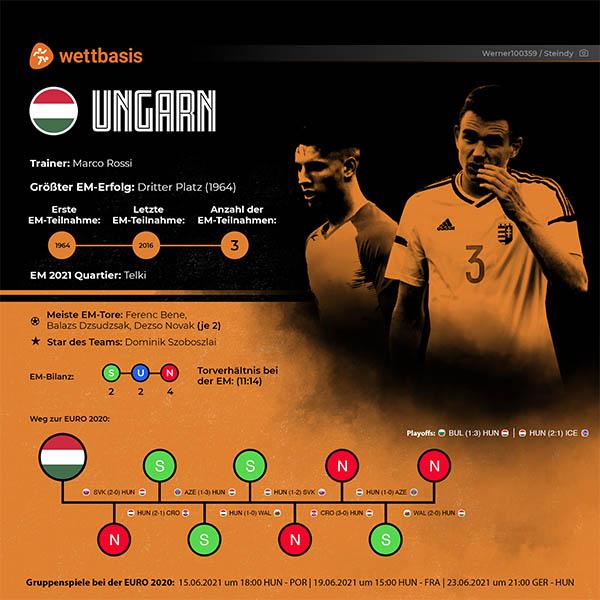 EM 2021 Ungarn