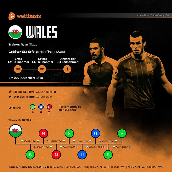 EM 2021 Team Wales