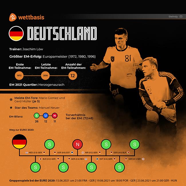 EM 2021 Deutschland